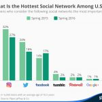 Snapchat Hottest Social Network with Teens – Supercool Quick Graph